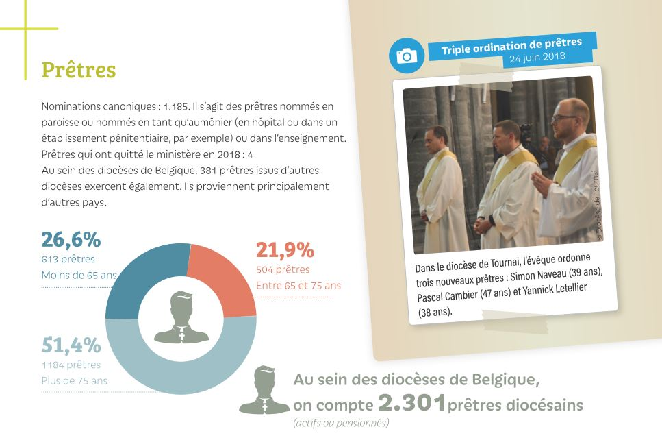 ordinations rapport 2019